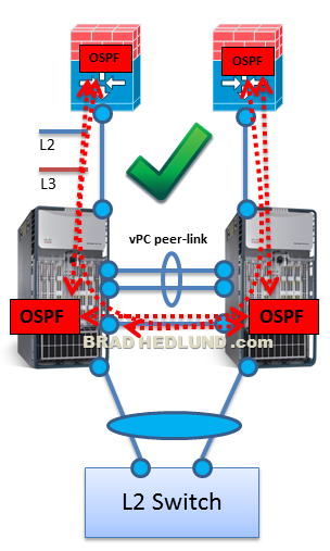 Firewalls with OSPF attached to non-vPC VLANs