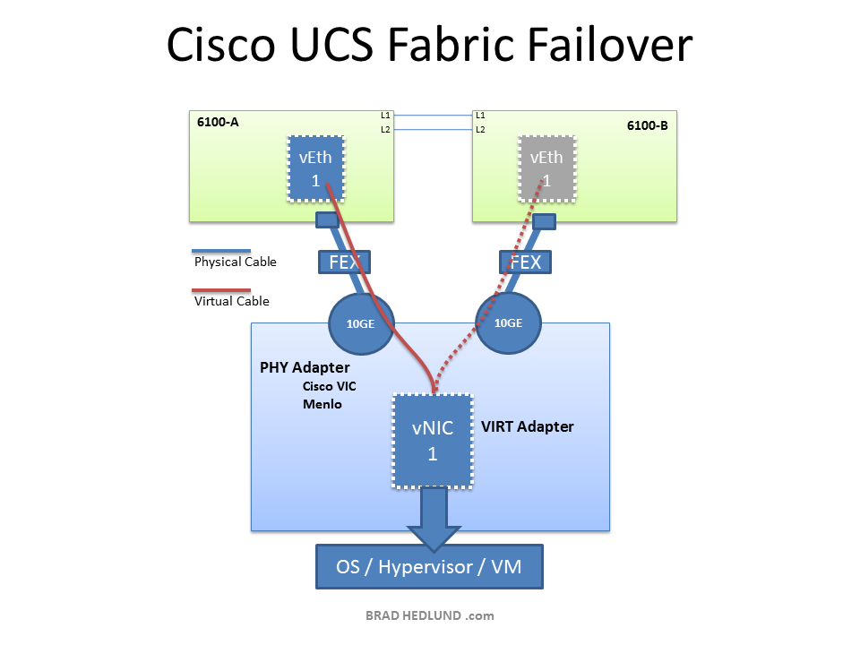 Cisco UCS Fabric Failover