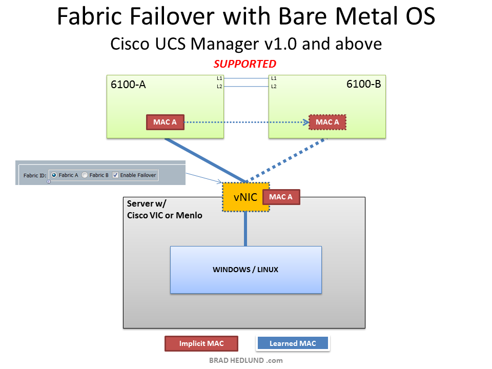 Bare Metal OS with single adapter and Fabric Failover
