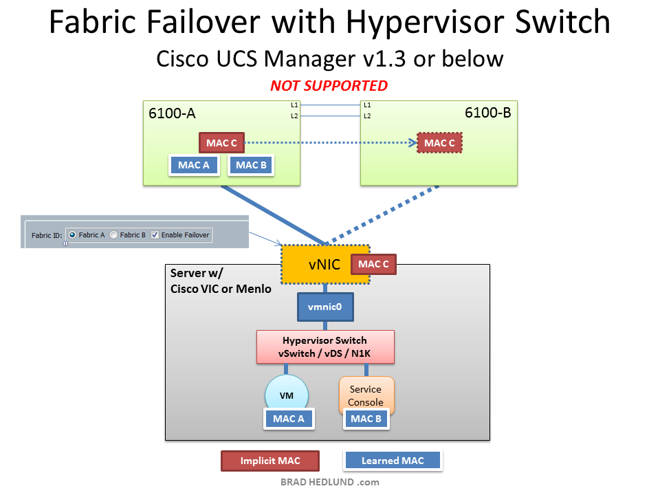 Fabric Failover with Hypervisor switch, UCSM v1.3 or below