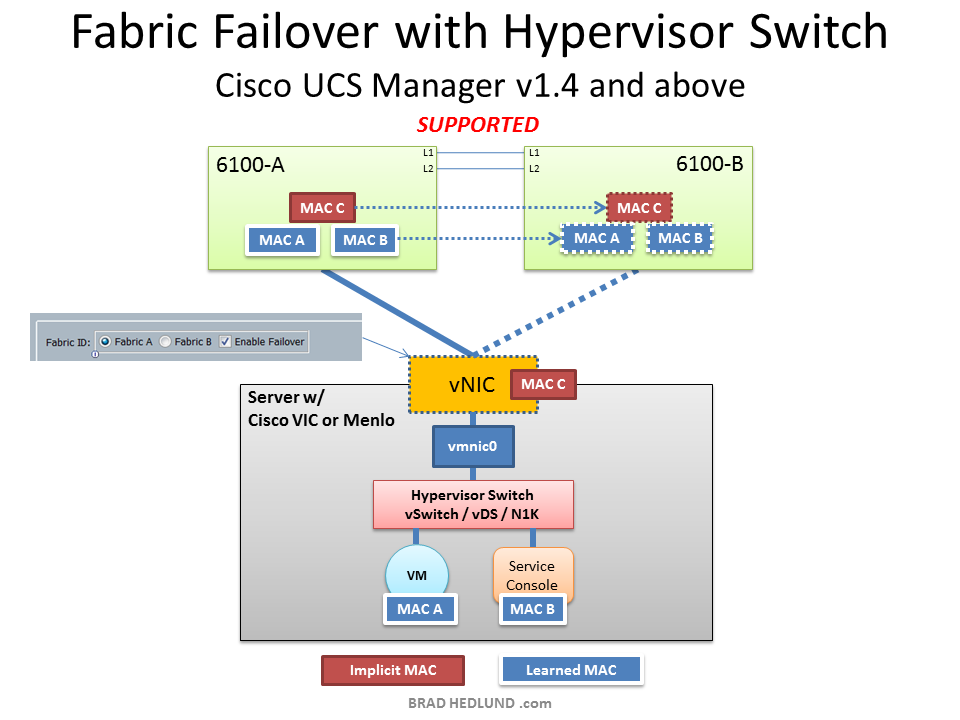 Fabric Failover with Hypervisor switch and UCS Manager v1.4