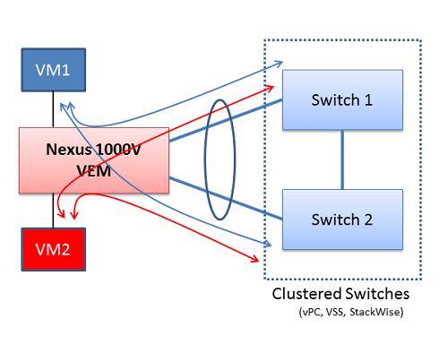 nexus 1000v load balancing