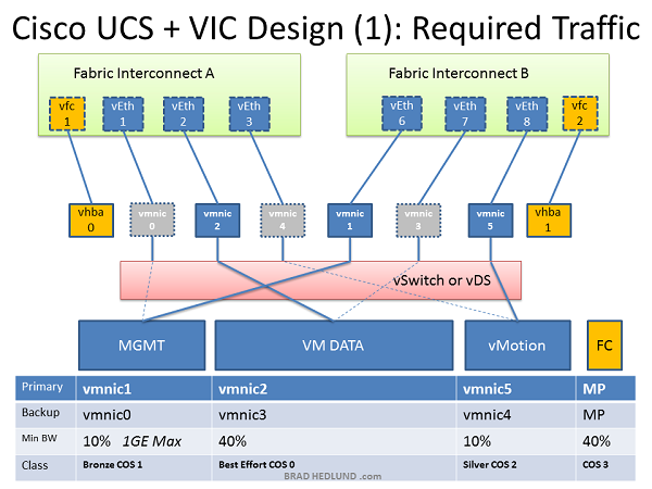 Cisco UCS QoS with VMware Design #1