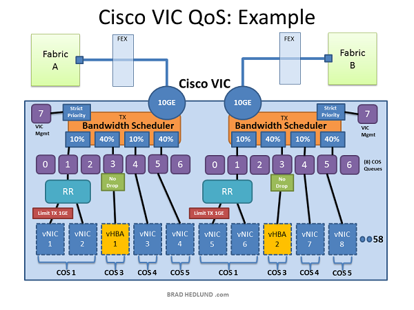 Cisco VIC QoS