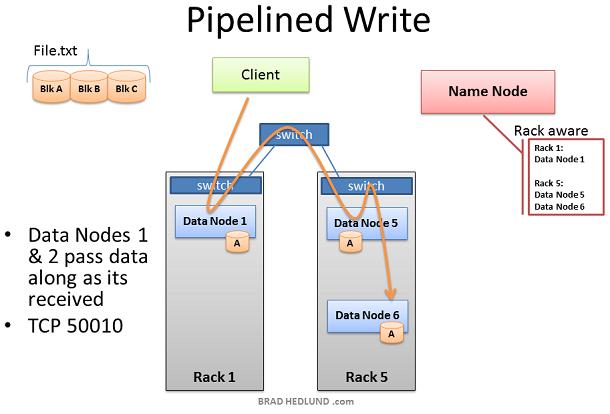HDFS Write Pipeline