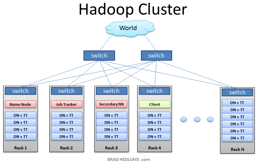 Developbi understanding hadoop clusters and the network for Hadoop 1 architecture