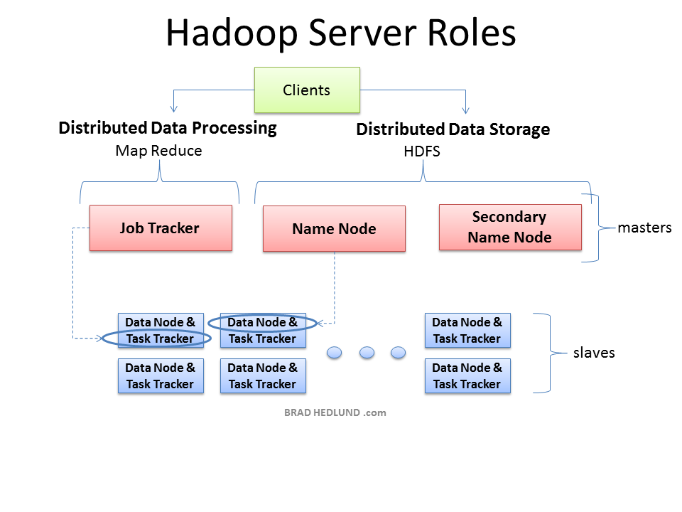 DevelopBI: Understanding Hadoop Clusters and the Network