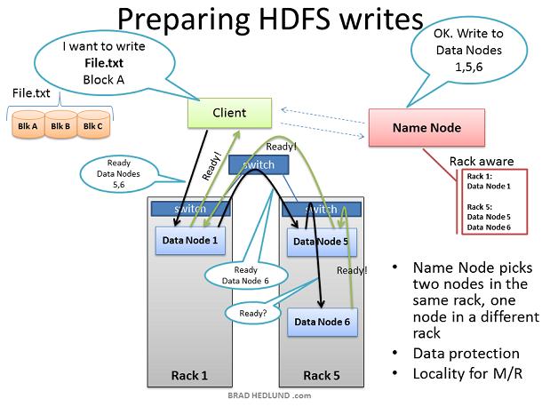 Preparing HDFS Writes