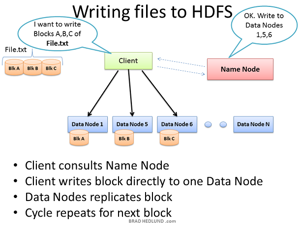 Writing Files to HDFS