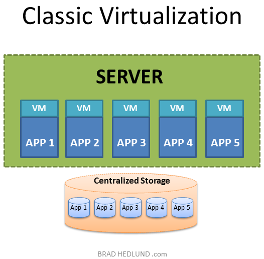 server virtualization research paper Read a description of server virtualization this is also known as virtualization free detailed reports on server virtualization are also available.
