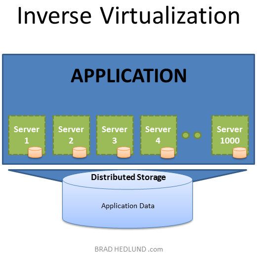 Inverse Virtualization