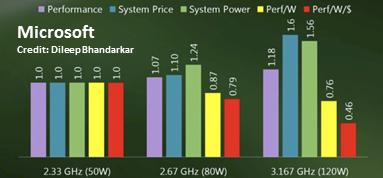 Microsoft low power study