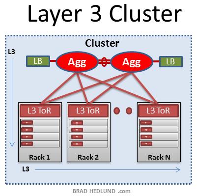 L3 Cluster