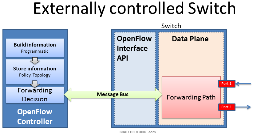 OpenFlow controlled switch