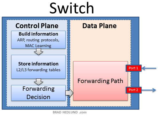 switch control and data planes