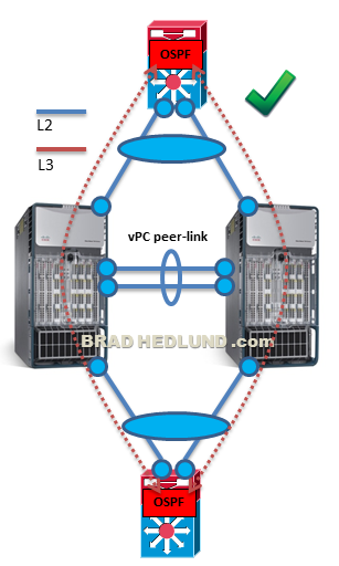 Routing over Nexus 7000 vPC peer-link? Yes and No