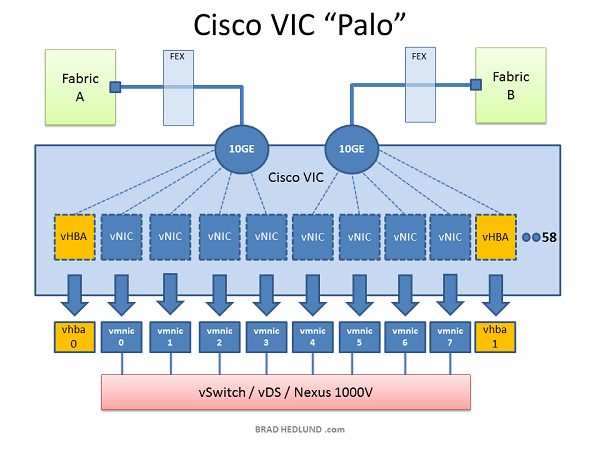 VMware 10GE QoS Design Deep Dive with Cisco UCS, Nexus